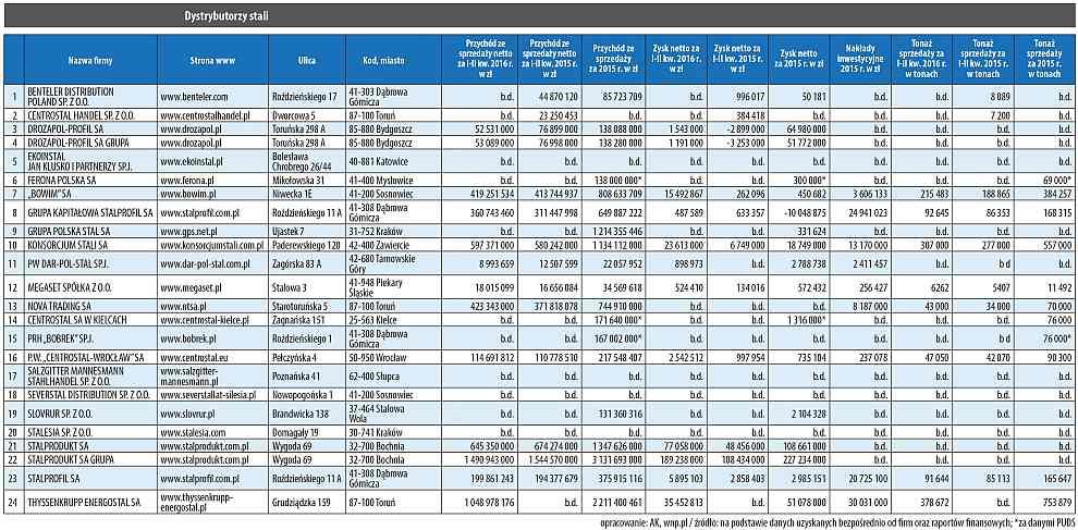 ranking dystrybutorów stali